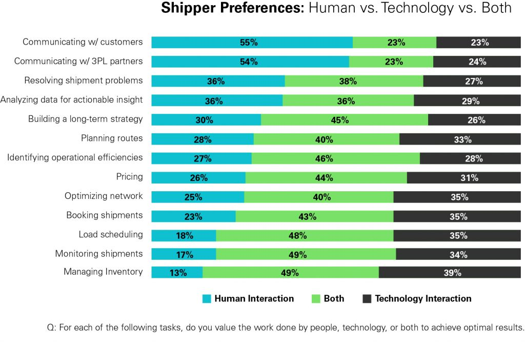 Shipper Preferences: Technology vs. Human Support