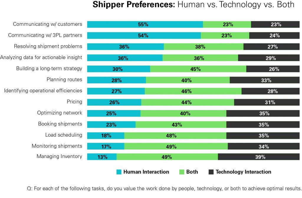 Versendereinstellungen: Technologie vs. menschliche Unterstützung